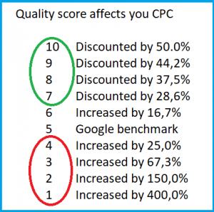 Kwaliteitsscore en cpc