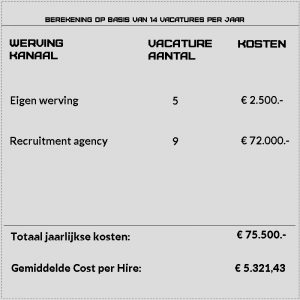 cost per hire reductie wrong